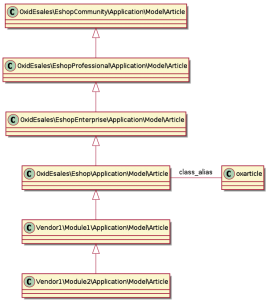 Inheritance Chain in a OXID eShop Enterprise Edition with 2 modules extending the unified namespace class OxidEsales\Eshop\Application\Model\Article