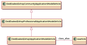 The unified namespace class OxidEsales\Eshop\Application\Model\Article extends a OXID eShop Professional Edition.